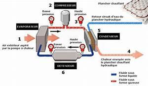 une pompe a chaleur pac est un systeme electrique With fonctionnement pompe a chaleur piscine 6 pompe 192 chaleur pour piscine chauffage climatisation