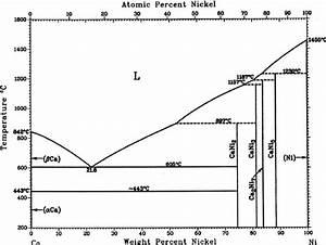 Ca U2013ni Phase Diagram Okamoto  11