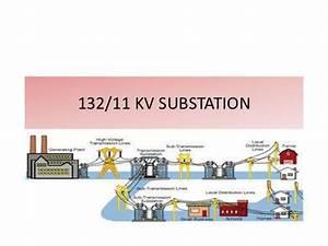 33  11 Kv Transmission Line