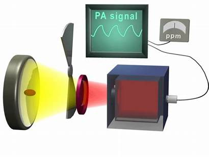 Pas Optical Filter Spectroscopy Photoacoustic Infrared Animation