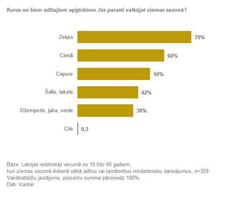 Teju puse Latvijas iedzīvotāju ikdienā izvēlas valkāt ...