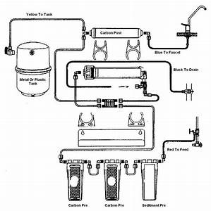 Reverse Osmosis Water Filter System Diagram