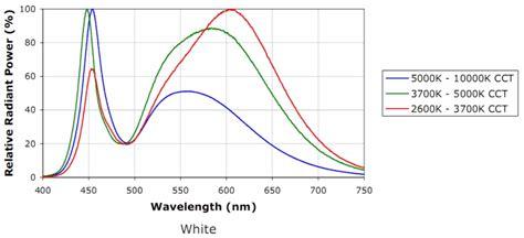 aquarium leuchtstoffröhre gegen led tauschen halogen gegen led tauschen g9 halogenleuchtmittel gegen