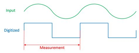 Count Based Frequency Meter Electrical Engineering Stack
