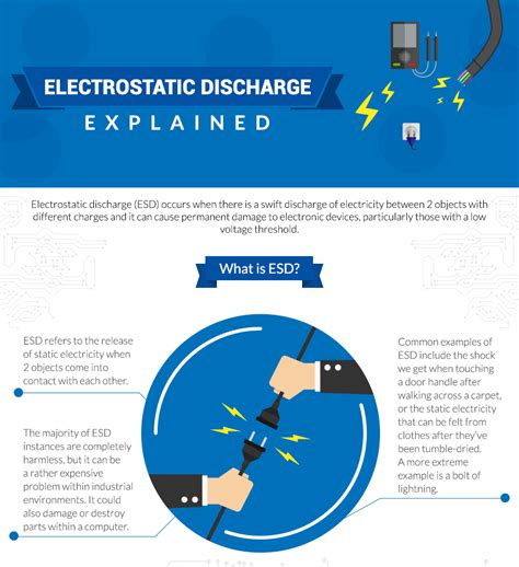 Electrostatic Discharge Explained