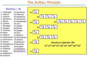 Chemistry Electron Configuration