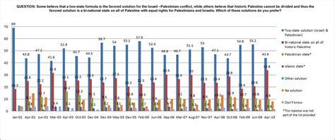 israel palestine conflict timeline image gallery israel palestine conflict timeline