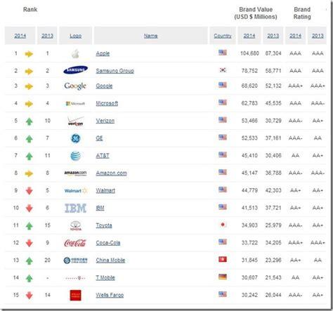 Ferrari Is World's Most Powerful Brand; Tata Is India's