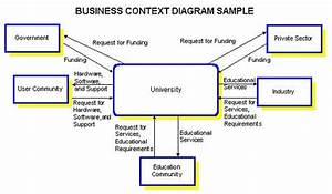 Context Diagrams At The Enterprise Level
