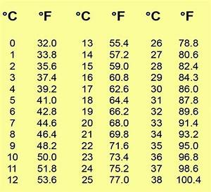 celsius to fahrenheit chart | Last edited by Lunu; 01-03 ...