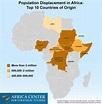 Population Displacement in Africa: Top 10 Countries of Origin