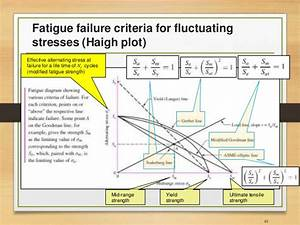 Fatigue Analysis Of Structures  Aerospace Application