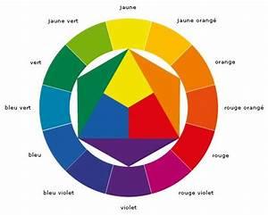 Experience es cercle chromatique le blog du petit manuel for Quelles sont les couleurs froides 7 cercle chromatique des couleurs primaires palzon