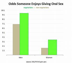 10 Hilarious Statistics Charts about Sex | Lindsey's Tendency