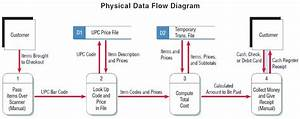 New Advantages Of Logical Data Flow Diagram