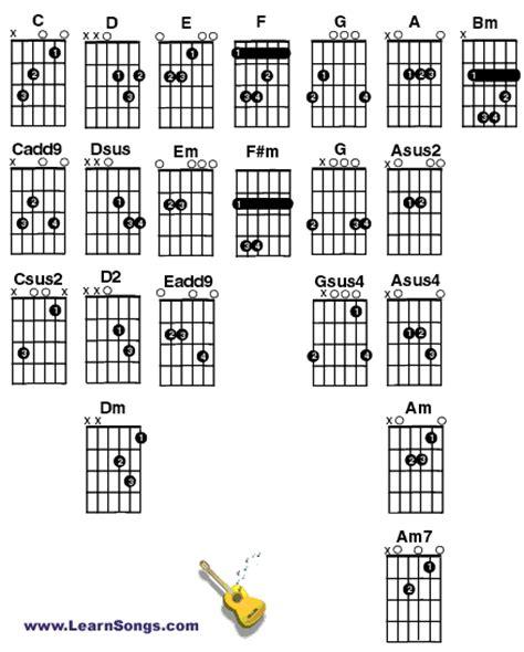 Llanody Guitar Tabs Diagram