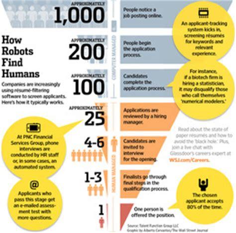 Resume Statistics by Your Resume Vs Oblivion Wsj