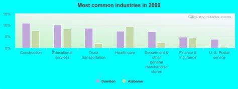 Sumiton Alabama Al 35148 Profile Population Maps