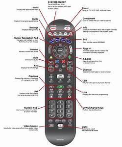 Apple Tv Remote Diagram