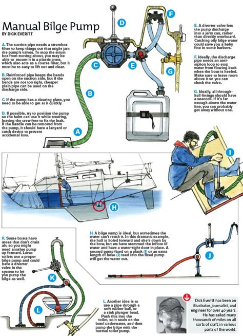 Boat Water Pump Troubleshooting by The 15 Best Images About Bilge On Pinterest A Well