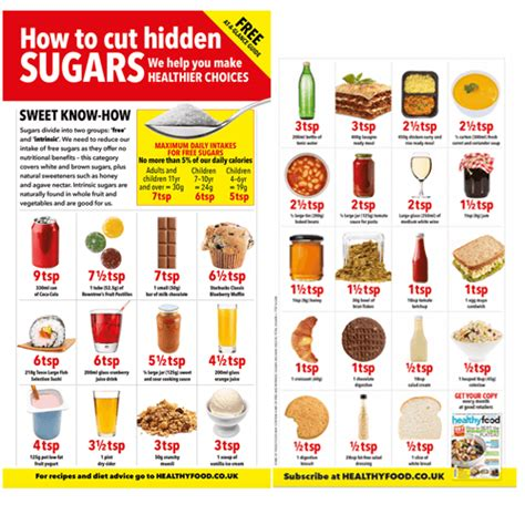How to reduce hidden sugar - Healthy Food Guide magazine