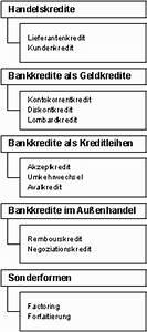 Lieferantenkredit Berechnen : it infothek betriebswirtschaftslehre investition und finanzierung kurzfristige fremdfinanzierung ~ Themetempest.com Abrechnung