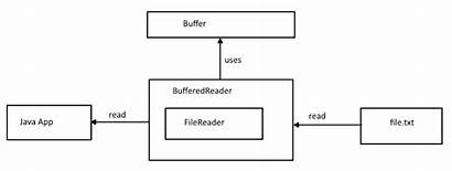 Java Bufferedreader Class Journaldev Reader