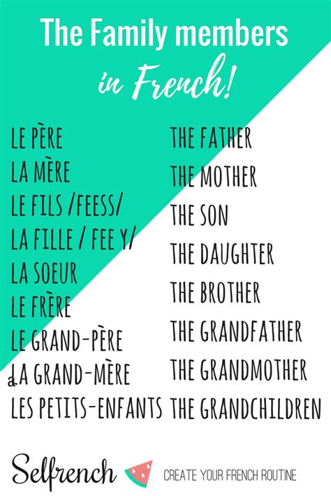 French vocabulary lists from Selfrench | Basic french ...