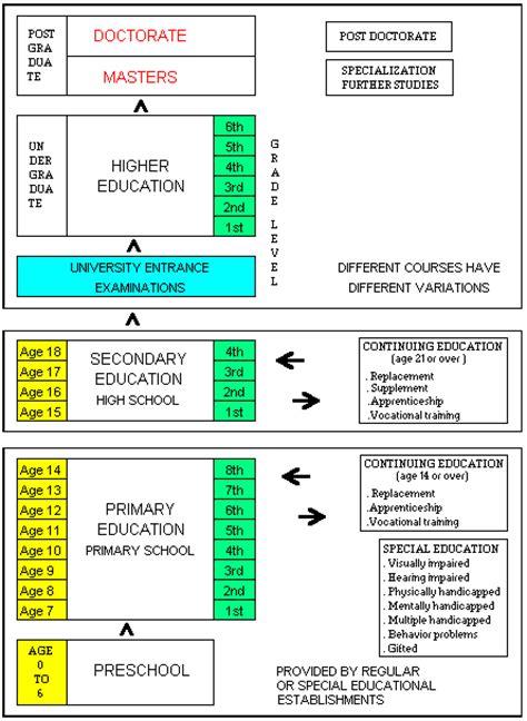 unesco ibe world data  education  edition brazil