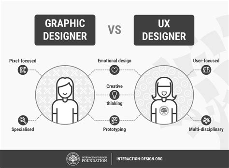 What is User Experience (UX) Design? | Interaction Design ...