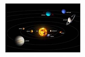 Planet - Our Solar System | Planet Earth - Rotation and ...