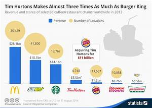 Tim Hortons Makes Almost Three Times As Much Money As