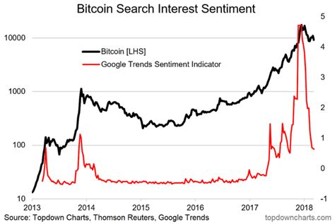It then fell tremendously over the next few years. Crypto Charting: 5 More Charts On The Outlook For Bitcoin Prices - Bitcoin USD (Cryptocurrency ...