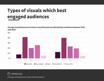 Statistics Visual Marketing Memes Visuals Venngage Key