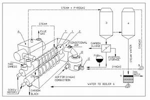 Flow Diagram Of Enrestec Tyre Pyrolysis Plant With Steam