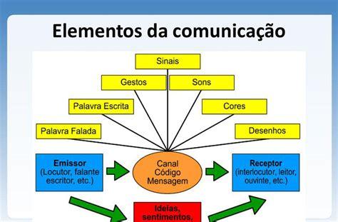 Comunicação Social : Processo da comunicação