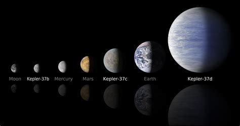 Ministry of Space Exploration: Kepler-37 Planetary System