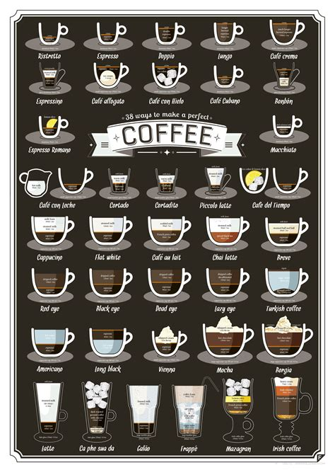 Guide to coffee provides information on everything there is to know about coffee, different styles of coffee, machines, espresso, drinks and more. This Graphic Shows the Perfect Ratios for 38 Different Coffee Drinks | Coffee gifts, Different ...