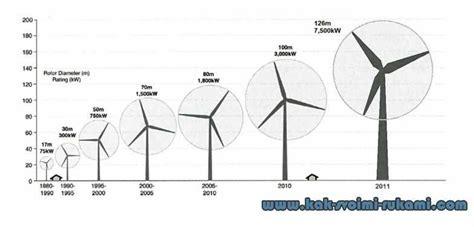 Виды ветрогенераторов плюсы и минусы производители устройств и необычные конструкции