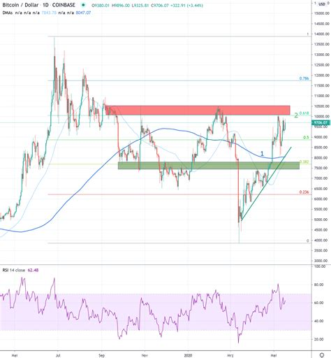 Historical data with all timeframes. Weekly Bitcoin/USD Chart Analysis: Calendar Week 21 - Crypto Valley Journal