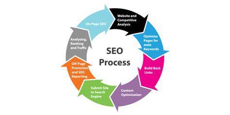 Seo Meaning Web Design by Seo Strategy 2018 Create 502 Organic Visits 187 Global Blurb