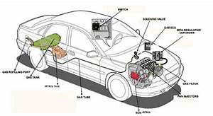 Lpg Kit Installation For Cars In India  Petrol