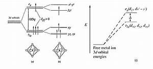 3  Shows The Splitting Of The 3d Orbital Due To Which