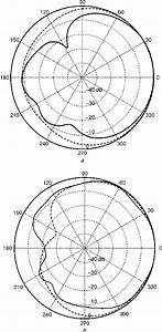 Computed Radiation Patterns For Printed Yagi Dipole