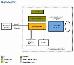Physical Access Management Block Diagram