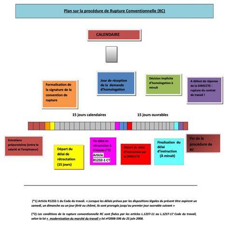 calcul indemnite rupture conventionnelle cadre rupture conventionnelle pour un cadre 28 images administration du personnel d un salari 233