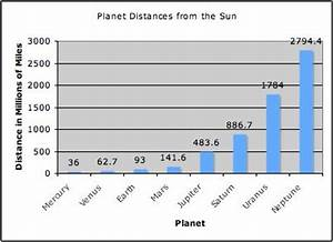 bar graph for planets distance from the sun - Google ...