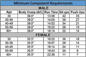 Physical Fitness New Army Physical Fitness Test Standards