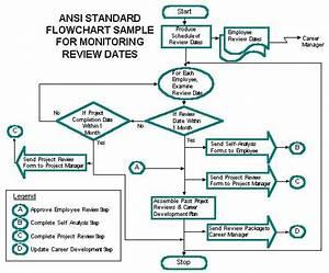 Preparing Ansi Standard Flowcharts