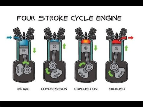 Stroke Engine Explained Simple Hindi Youtube